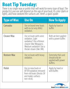 chart showing different types of waxes and their uses