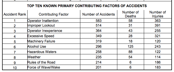 chart showing the top ten contributing factors of accidents