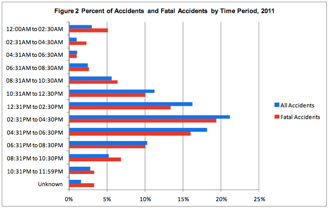 graph showing the time that most accidents occur while boating