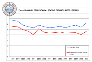 graph showing the annual recreational boating fatality rates between 1997-2011