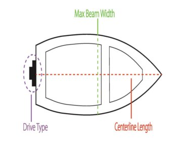 Boat measurement and motor type identification diagram.